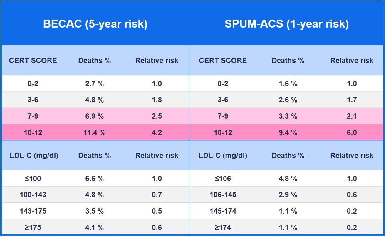 CERT-riskiluokituksen vertailu LDL-kolesteroliin. BECAC n=1580, SPUM-ACS n=1637. Ref: Laaksonen et al. Eur Heart J. 2016